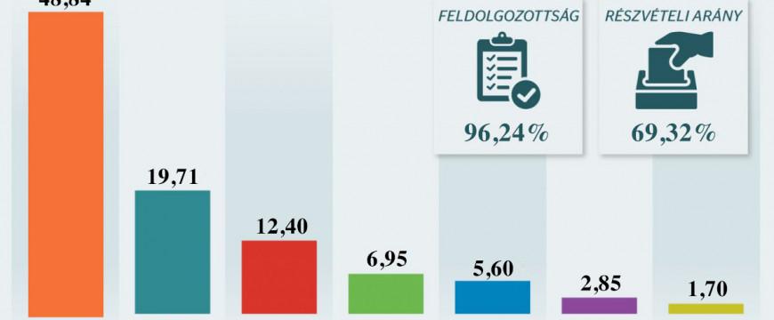 Az ellenzéki pártoktól a tehetségtelenségük elriasztotta a szavazókat